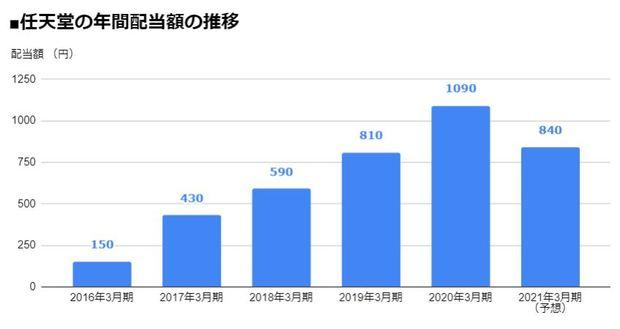 任天堂(7974)の年間配当額の推移