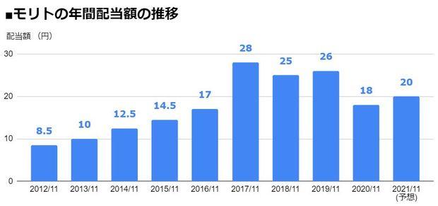 モリト(9837)の年間配当額の推移