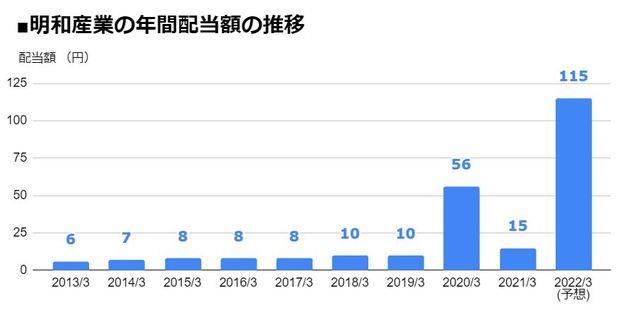 明和産業(8103)の年間配当額の推移