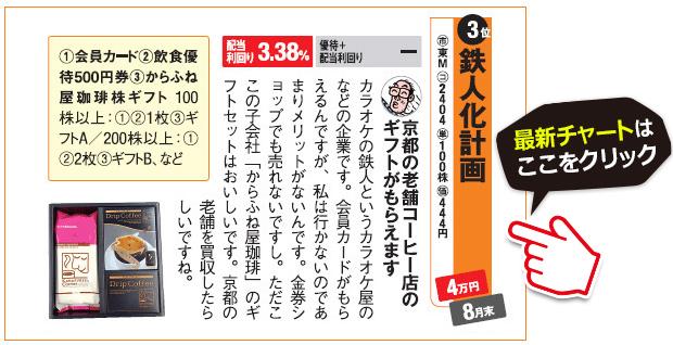 株主優待名人・桐谷さんが選んだ食品・飲料の株主優待第3位の鉄人化計画(2404)の最新株価チャートはこちら!(SBI証券のチャート画面に遷移します)京都の老舗コーヒー店のギフトが株主優待でもらえます!