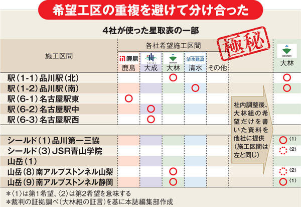 ゼネコン4社が泥仕合、リニア談合裁判「修羅場の構図」 | Close-Up ...