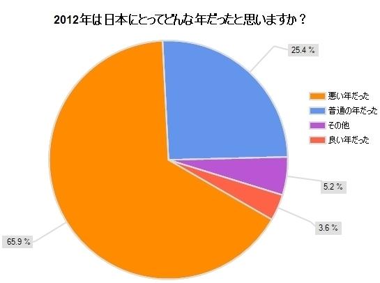 2012年「良い年」わずか3.6%から立ち直れるか<br />3人に1人が好転を信じる2013年最注目の論点