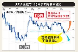 リスク後退で115円まで円安が進む!