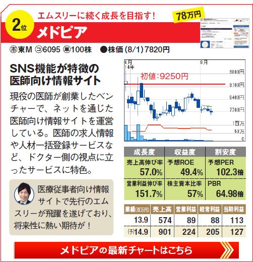 IPO期待の株銘柄2位!エムスリーに続く成長を目指す!「メドピア」の最新株価チャートはこちら!
