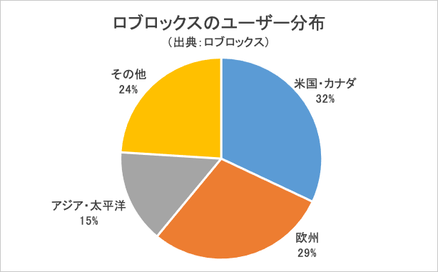 ロブロックスのユーザー分布・グラフ