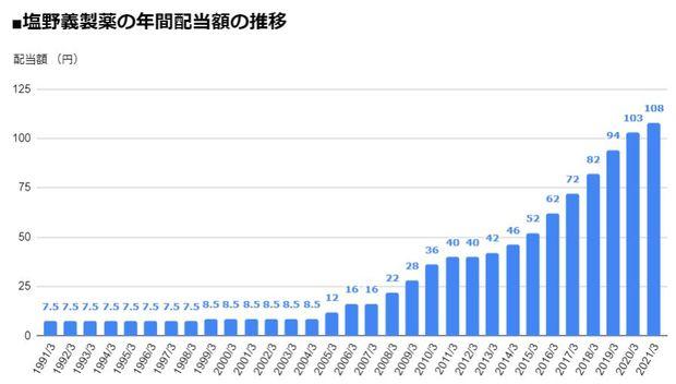 塩野義製薬(4507)の年間配当額の推移