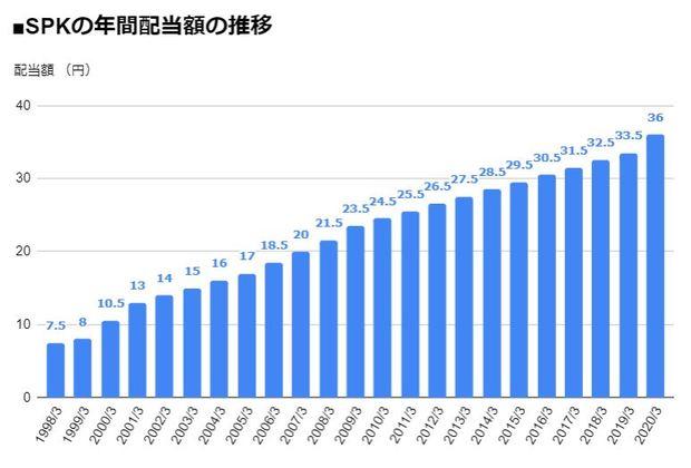 SPK(7466)の年間配当額の推移