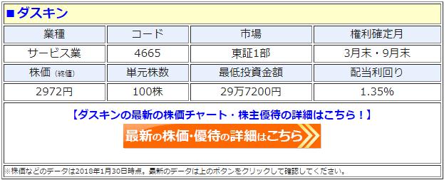 ダスキン(4665)の最新の株価