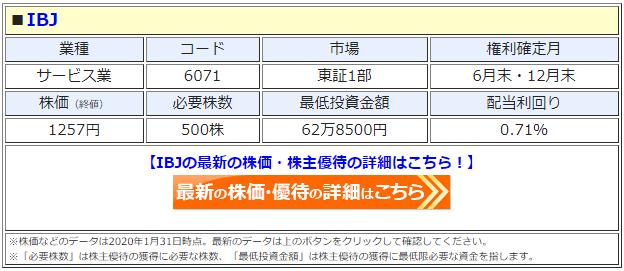 IBJ(6071)の株価