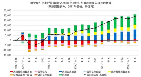 消費税引き上げ前と比較した最終需要各項目の増減