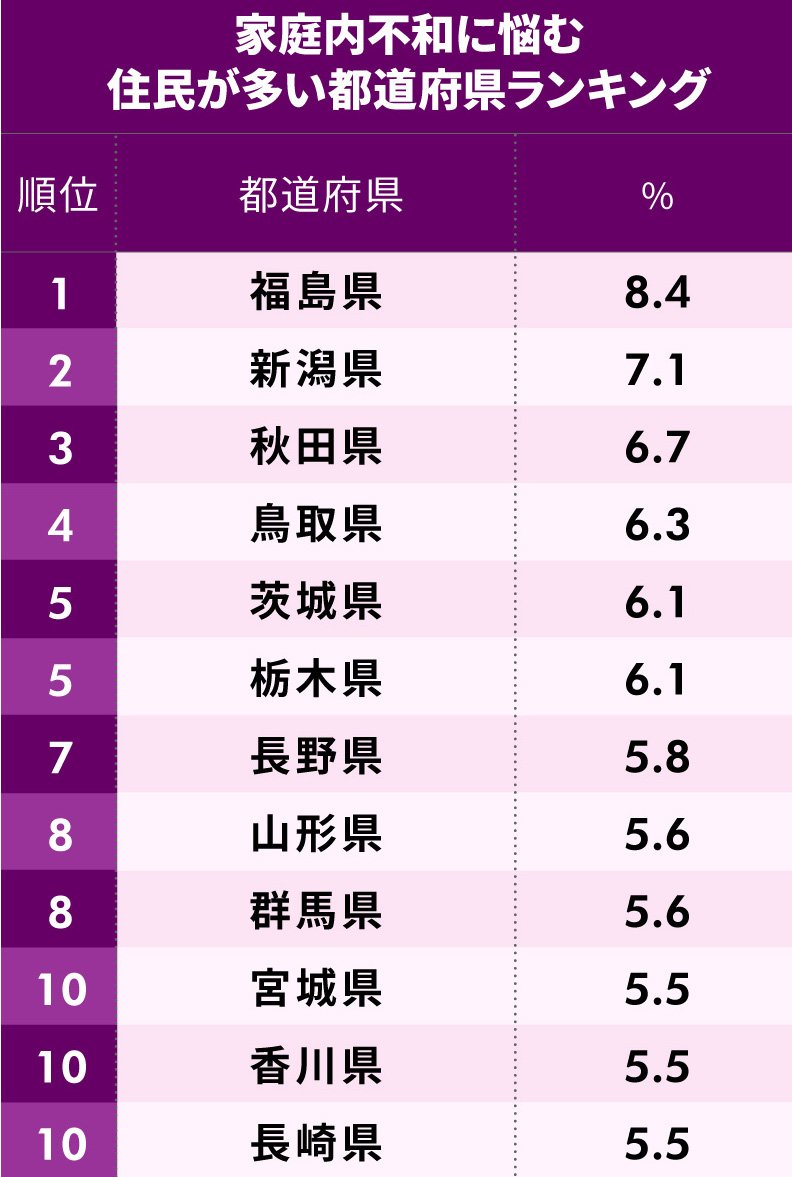 家庭内不和に悩む人が多い都道府県ランキング 1位~10位