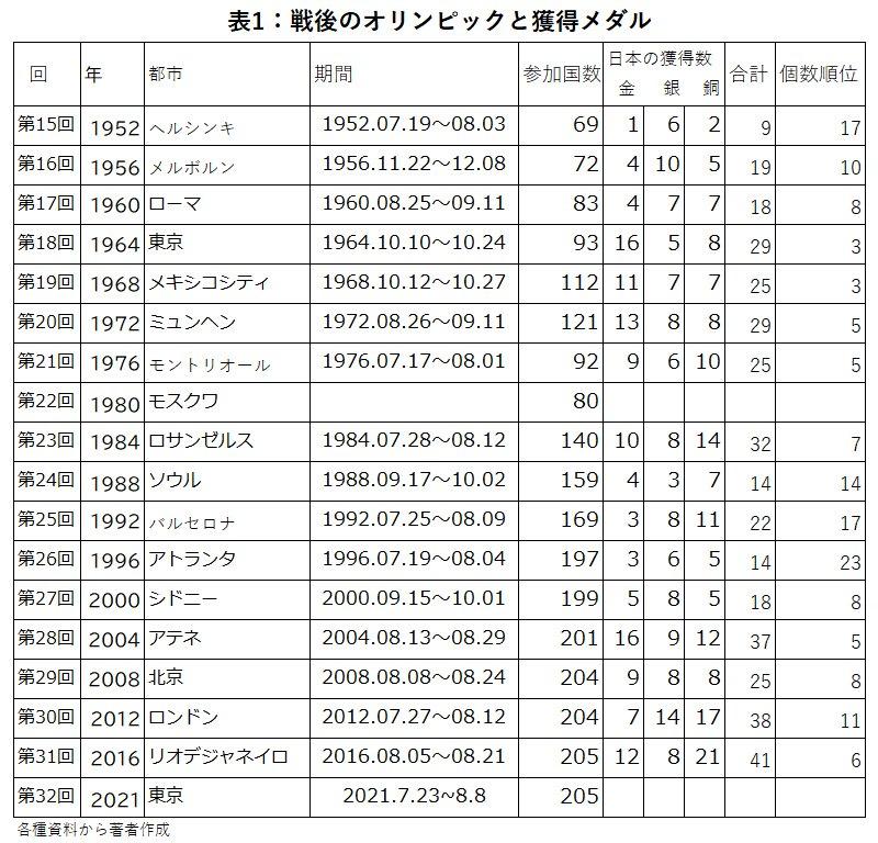 表1:戦後のオリンピックと獲得メダル