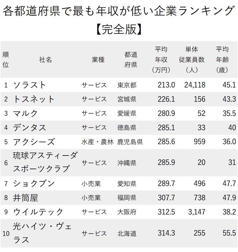 図版:各都道府県の年収が低い1~10位