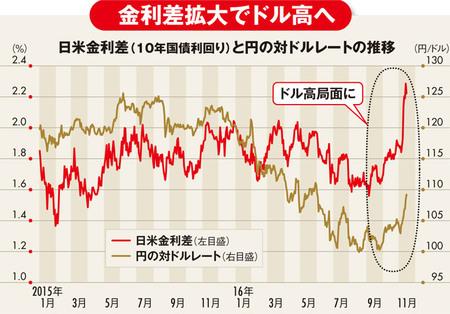 為替はトランプ政権発足までドル高、中期的には円高へ