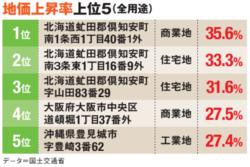 地価上昇率ベスト5