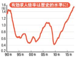 有効求人倍率(高いほど人手不足)はバブル期を超え、1974年以来の水準に。