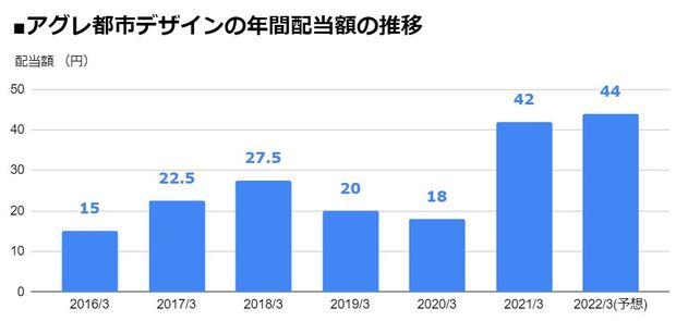 アグレ都市デザイン(3467)の年間配当額の推移