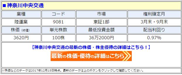 神奈川中央交通(9081)の最新の株価
