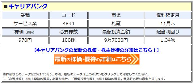 キャリアバンクの最新株価はこちら!