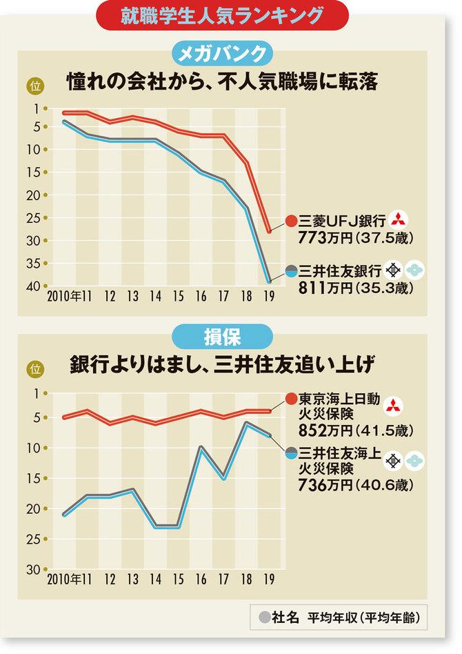 就職学生人気ランキング(メガバンク・損保)