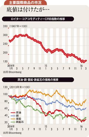 主要商品相場は下げ止まるも<br />需給改善見込めず上値は重い