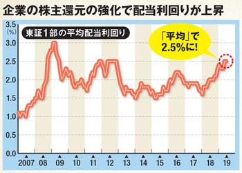 日本株の配当利回りは平均2.5%!