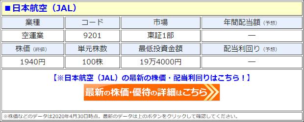 日本航空(9201)の株価