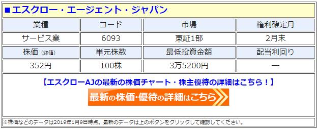 エスクロー・エージェント・ジャパン(6093)の株主優待