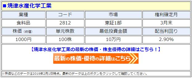焼津水産化学工業(2812)の株価