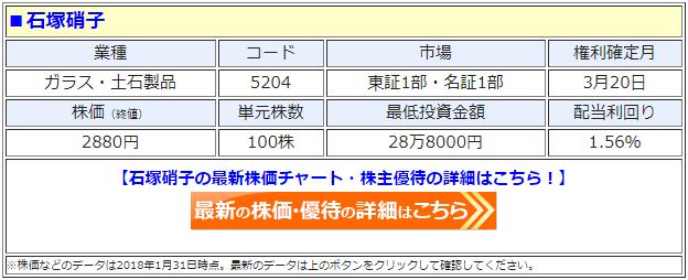 石塚硝子(5204)の最新の株価