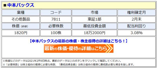 中本パックスの最新株価はこちら!