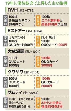 トランザクションや日本モーゲージサービス以外に、株主優待の拡充で桐谷さんが利益を出したのが上の5銘柄。