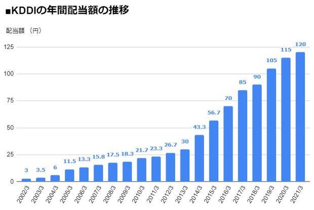 KDDI(9433)の年間配当額の推移