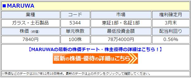 MARUWA(5344)の最新の株価