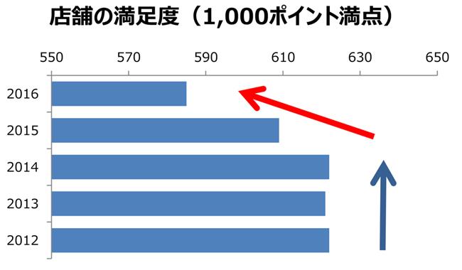 携帯キャリア満足度ランキング、auが3年ぶり首位の理由