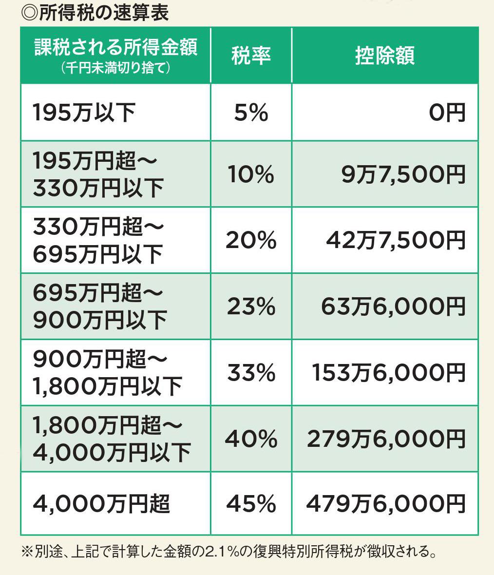 2018年に行う確定申告で<br />1円でも多く税金を取り戻すには(3)<br />