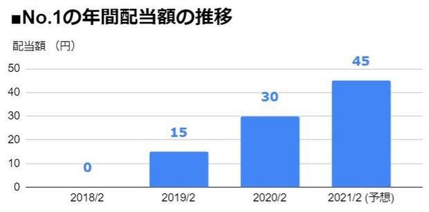 No.1(3562)の年間配当額の推移