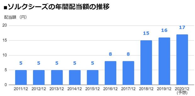 ソルクシーズ(4284)の年間配当額の推移