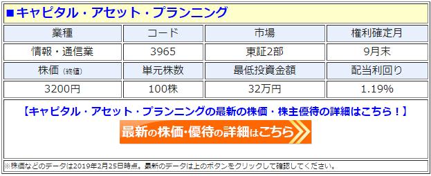 キャピタル・アセット・プランニング(3965)の株価