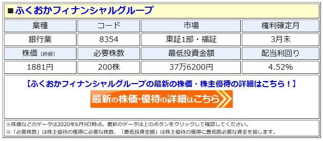 ふくおかフィナンシャルグループの最新株価はこちら!