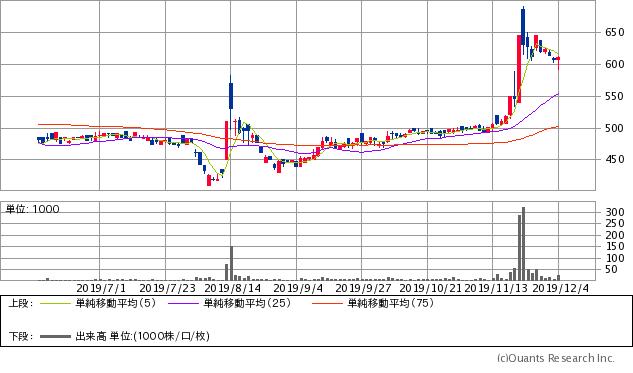 NCホールディングス(6236)チャート/日足・6カ月