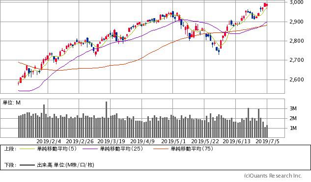 S&P500指数チャート/日足・6カ月