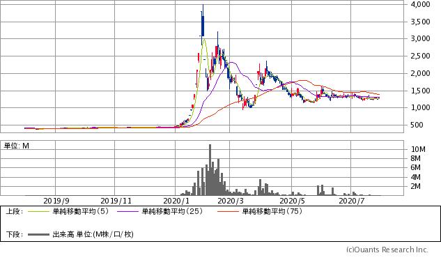 川本産業(3604)チャート/日足・1年
