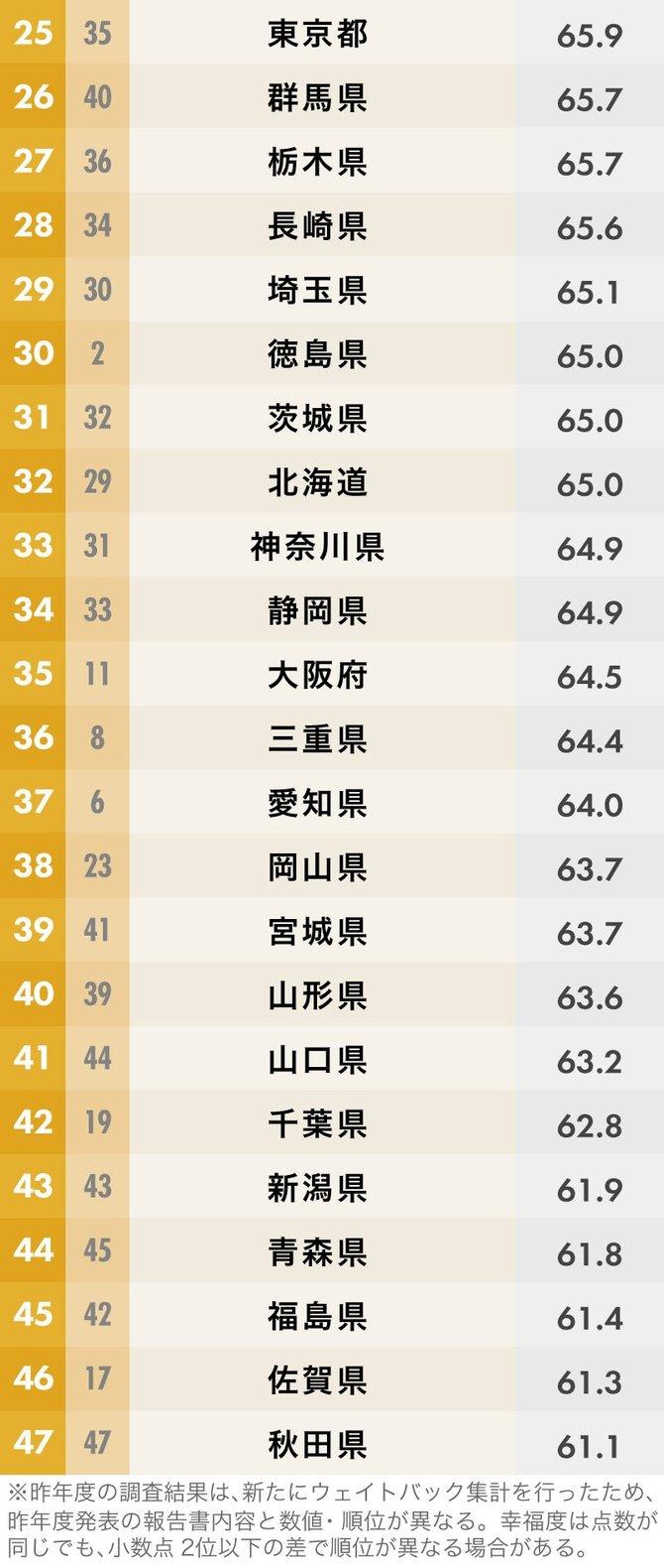 都道府県「幸福度」ランキング25位~47位