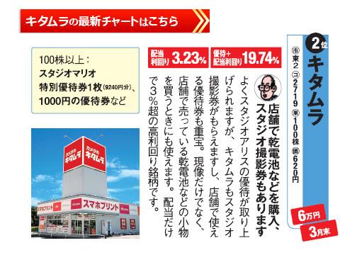 桐谷さんの選ぶレジャー株主優待キタムラの最新株価チャートはこちら