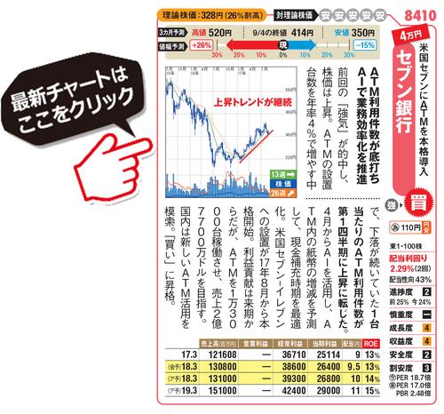 セブン銀行の最新株価チャートはこちら!