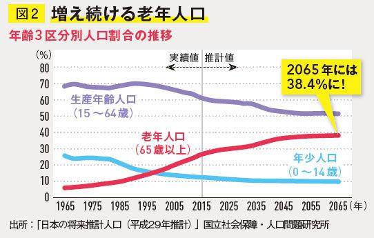 増え続ける老年人口