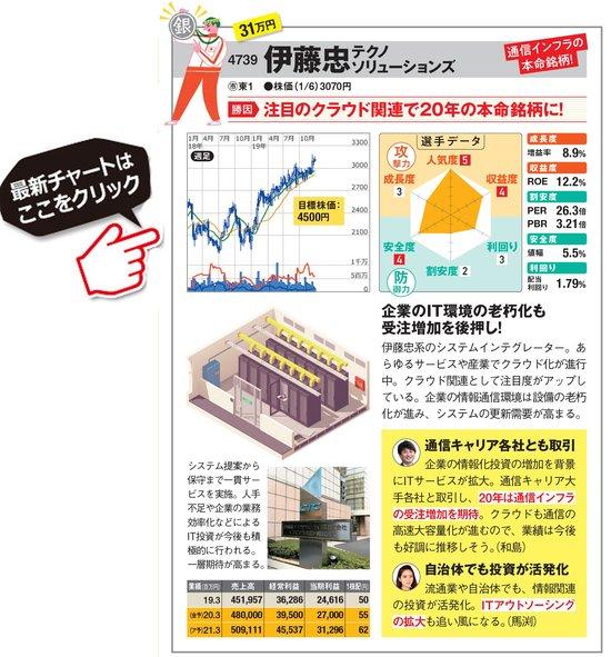 伊藤忠テクノソリューションズの最新株価はこちら!