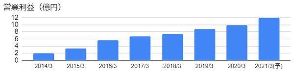 LITALICO(6187)の営業利益の推移