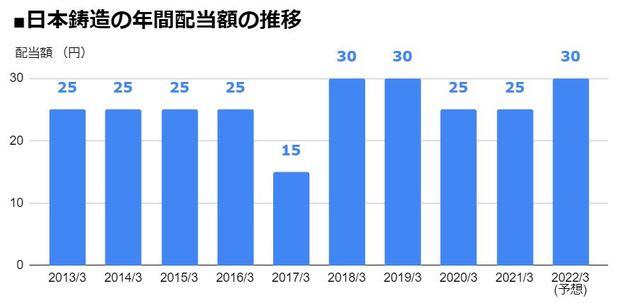 日本鋳造(5609)の年間配当額の推移